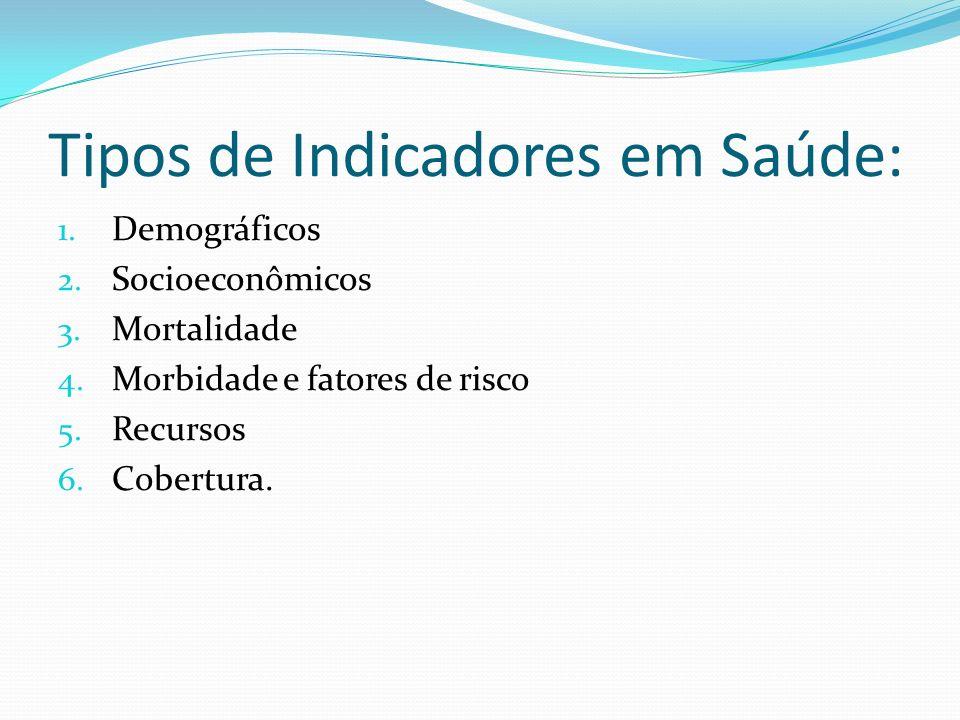 Tipos de Indicadores em Saúde:
