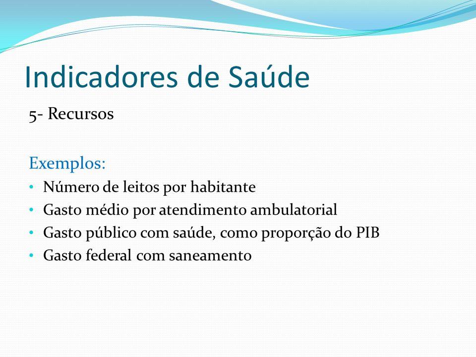 Indicadores de Saúde 5- Recursos Exemplos: