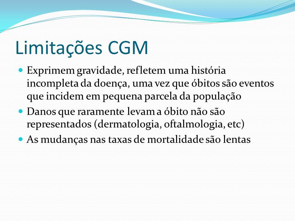 Limitações CGM