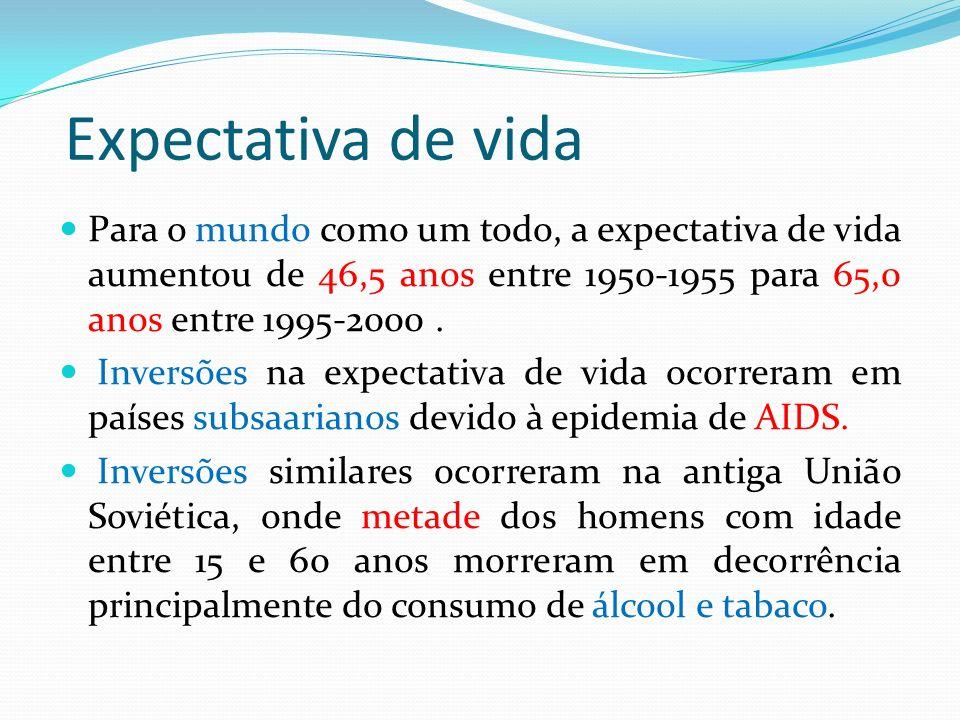 Expectativa de vida Para o mundo como um todo, a expectativa de vida aumentou de 46,5 anos entre 1950-1955 para 65,0 anos entre 1995-2000 .
