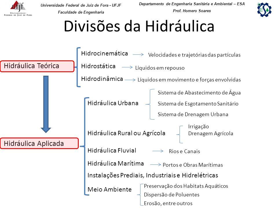 Divisões da Hidráulica