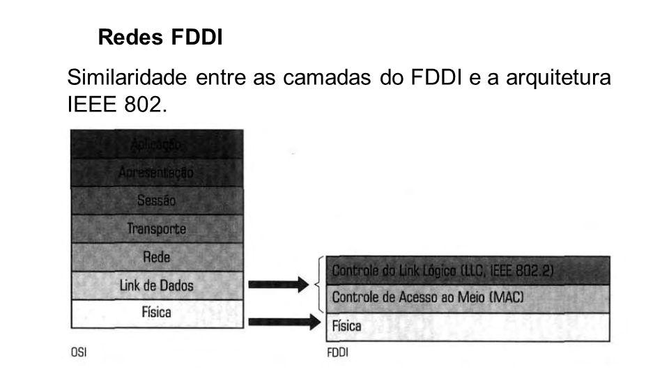 Similaridade entre as camadas do FDDI e a arquitetura IEEE 802.