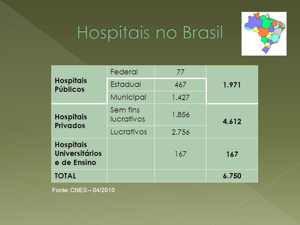 Hospitais no Brasil Hospitais Públicos Federal 77 1.971 Estadual 467