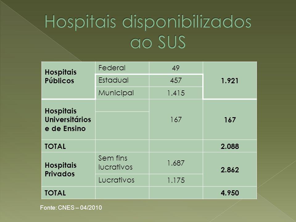 Hospitais disponibilizados ao SUS