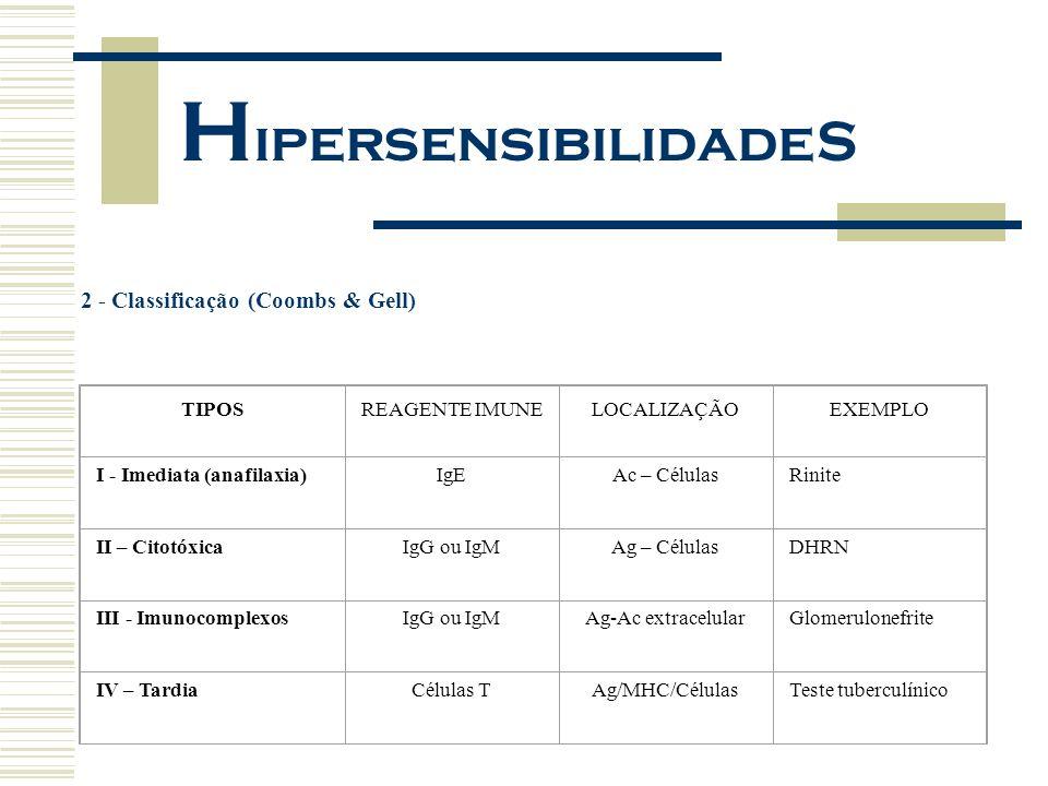 HipersensibilidadeS 2 - Classificação (Coombs & Gell) TIPOS