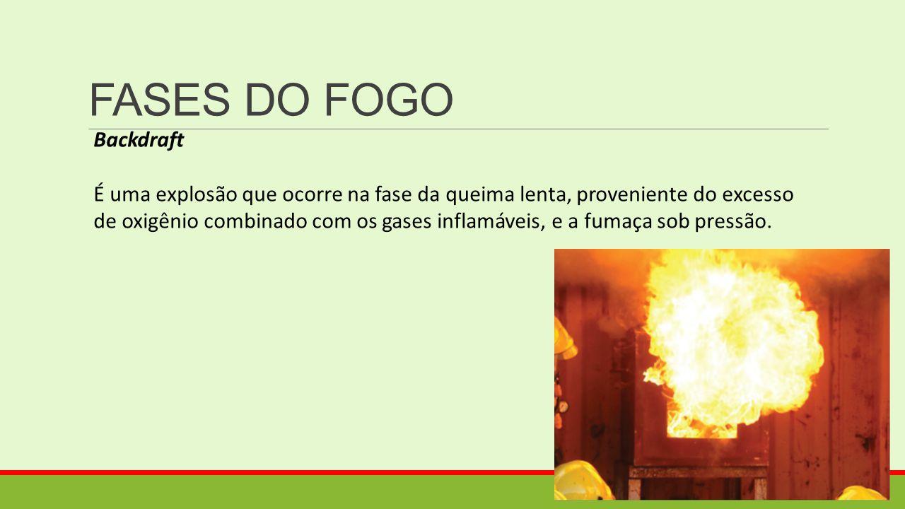 FASES DO FOGO Backdraft