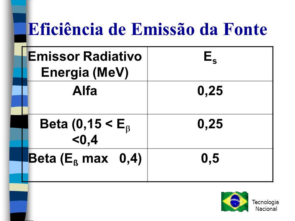 Eficiência de Emissão da Fonte