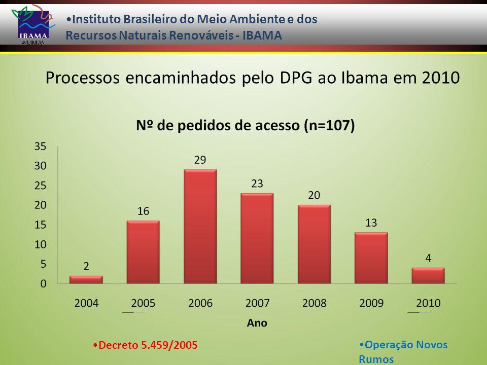 Processos encaminhados pelo DPG ao Ibama em 2010