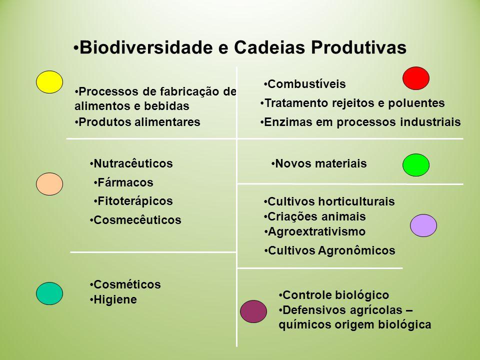 Biodiversidade e Cadeias Produtivas
