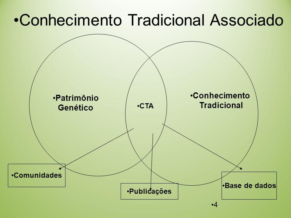 Conhecimento Tradicional Associado