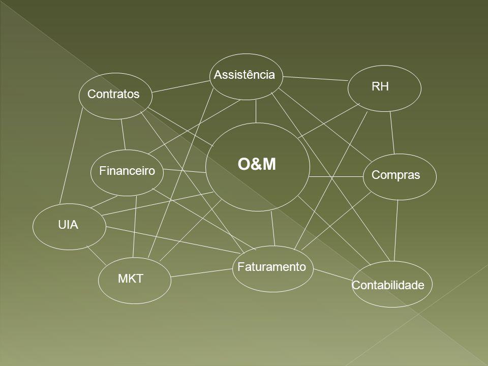 O&M Assistência RH Contratos Financeiro Compras UIA Faturamento MKT