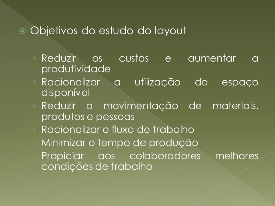 Objetivos do estudo do layout