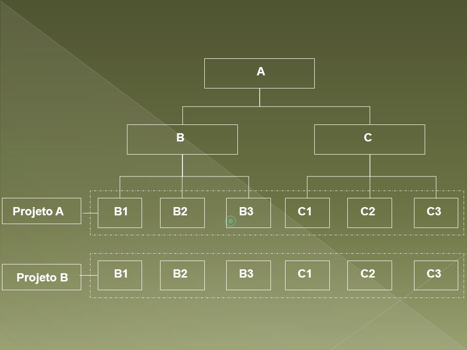 A B C Projeto A B1 B2 B3 C1 C2 C3 B1 B2 B3 C1 C2 C3 Projeto B