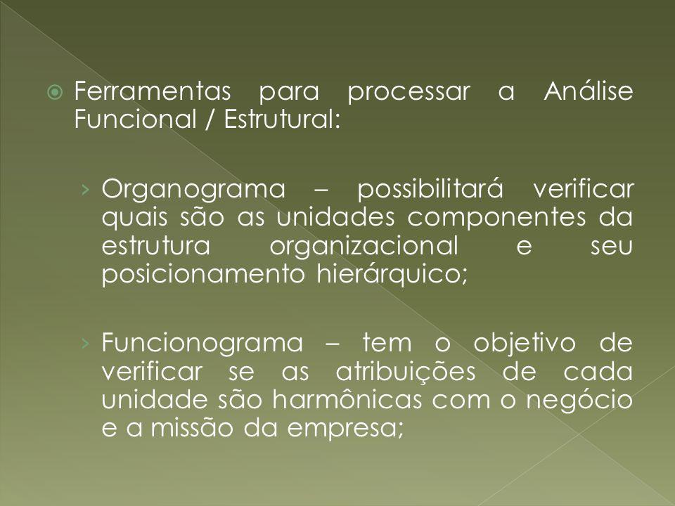 Ferramentas para processar a Análise Funcional / Estrutural: