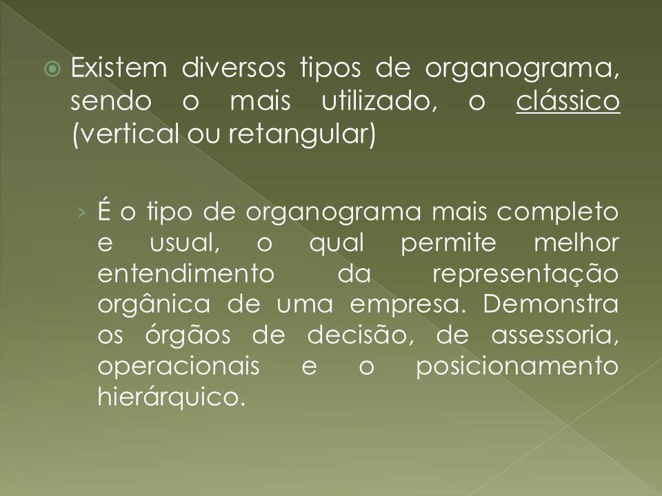 Existem diversos tipos de organograma, sendo o mais utilizado, o clássico (vertical ou retangular)