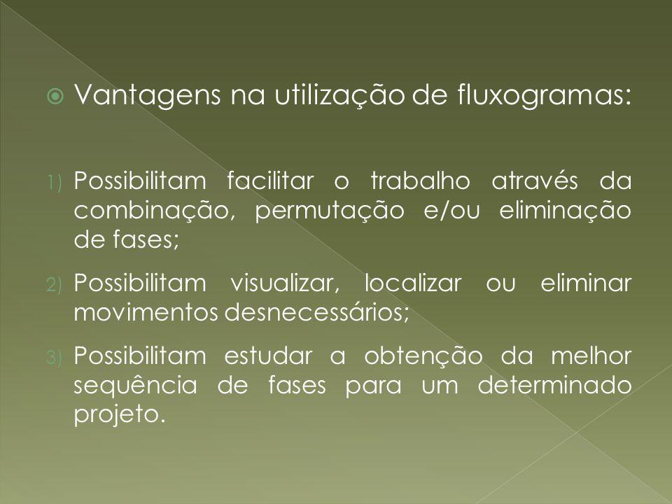 Vantagens na utilização de fluxogramas: