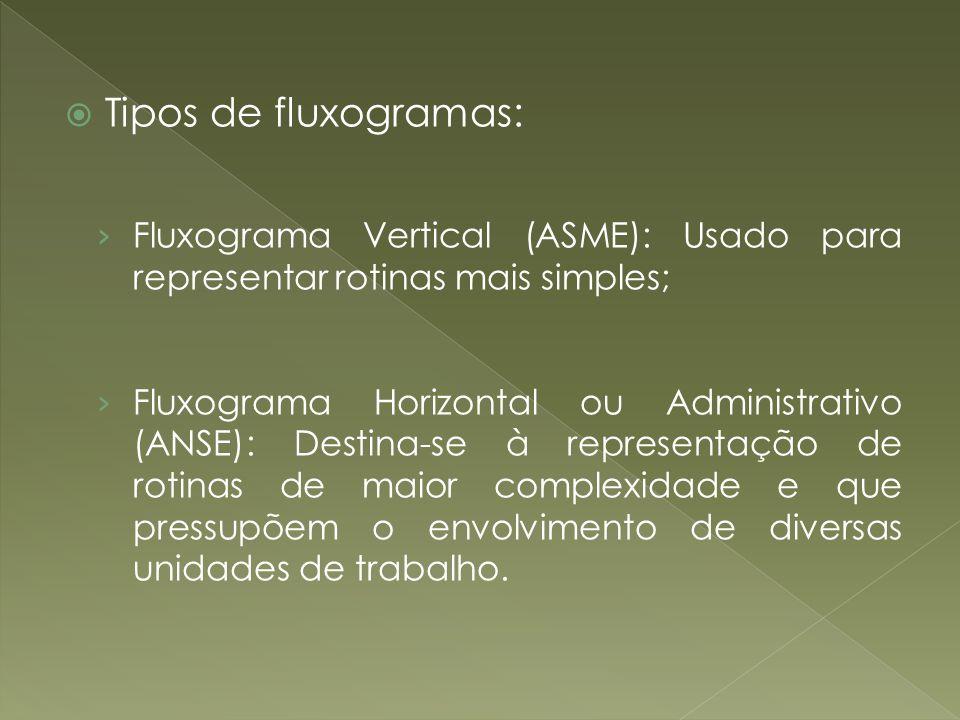 Tipos de fluxogramas: Fluxograma Vertical (ASME): Usado para representar rotinas mais simples;