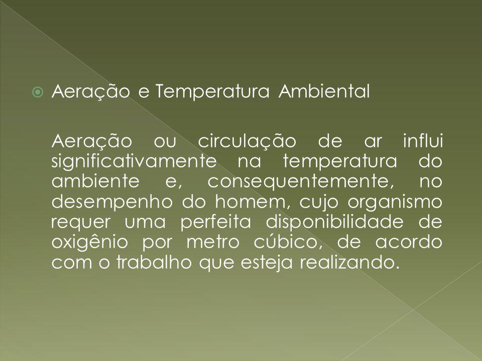 Aeração e Temperatura Ambiental