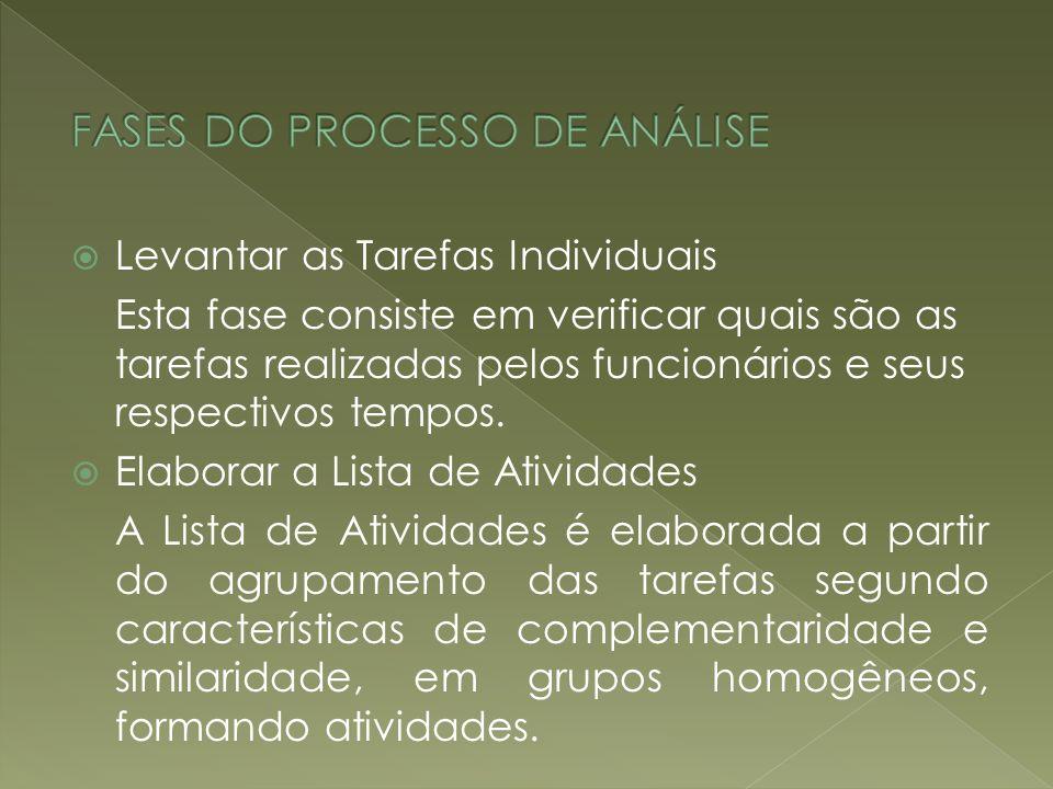 FASES DO PROCESSO DE ANÁLISE