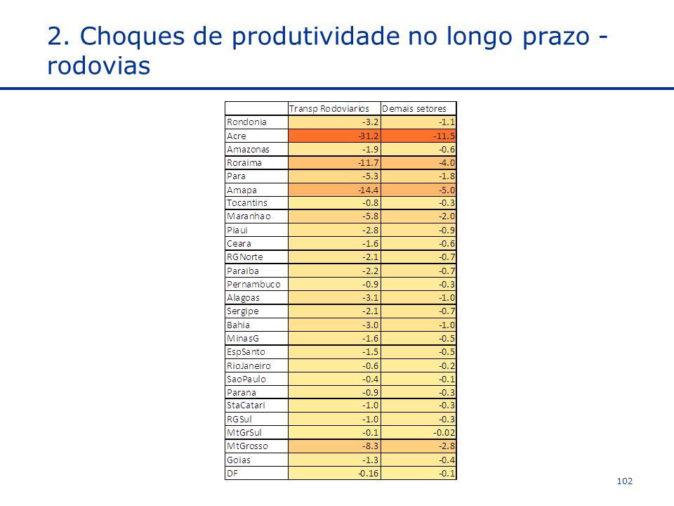 2. Choques de produtividade no longo prazo - rodovias
