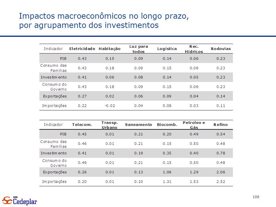 Impactos macroeconômicos no longo prazo, por agrupamento dos investimentos