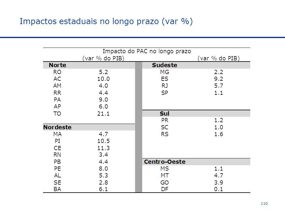Impactos estaduais no longo prazo (var %)