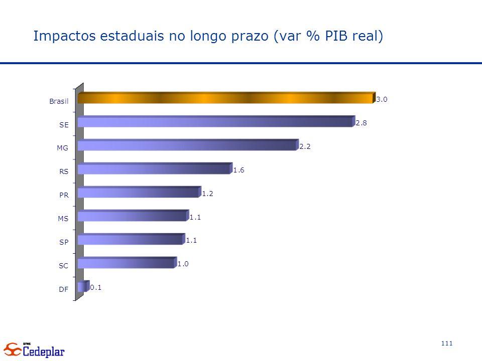 Impactos estaduais no longo prazo (var % PIB real)