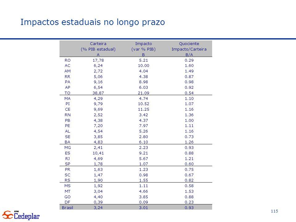 Impactos estaduais no longo prazo