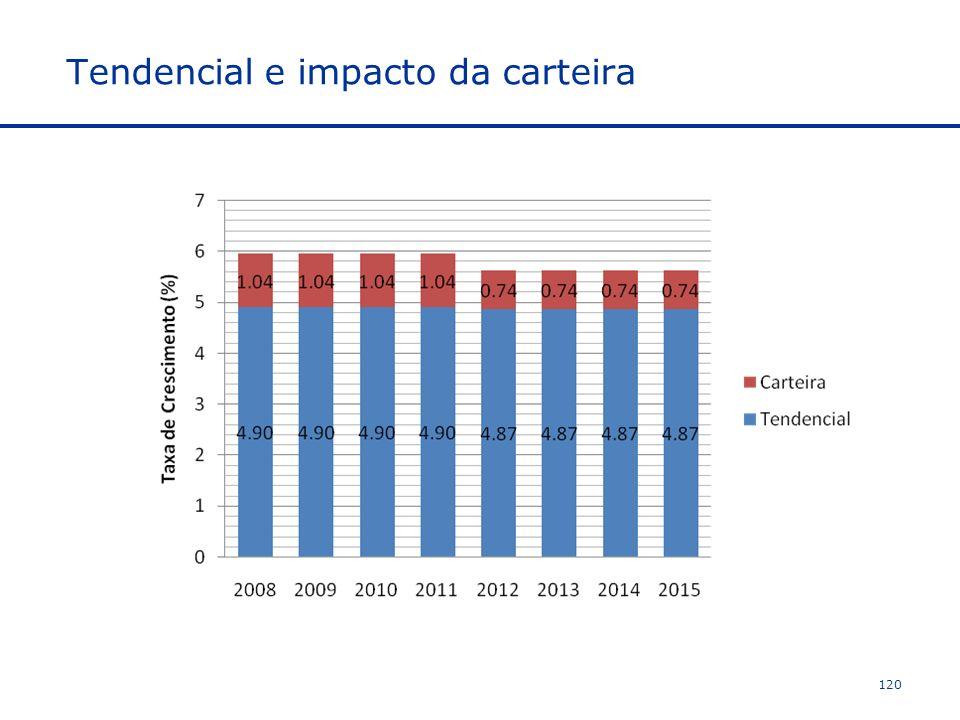 Tendencial e impacto da carteira