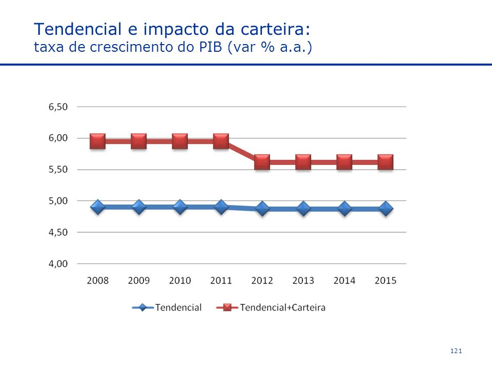 Tendencial e impacto da carteira: taxa de crescimento do PIB (var % a