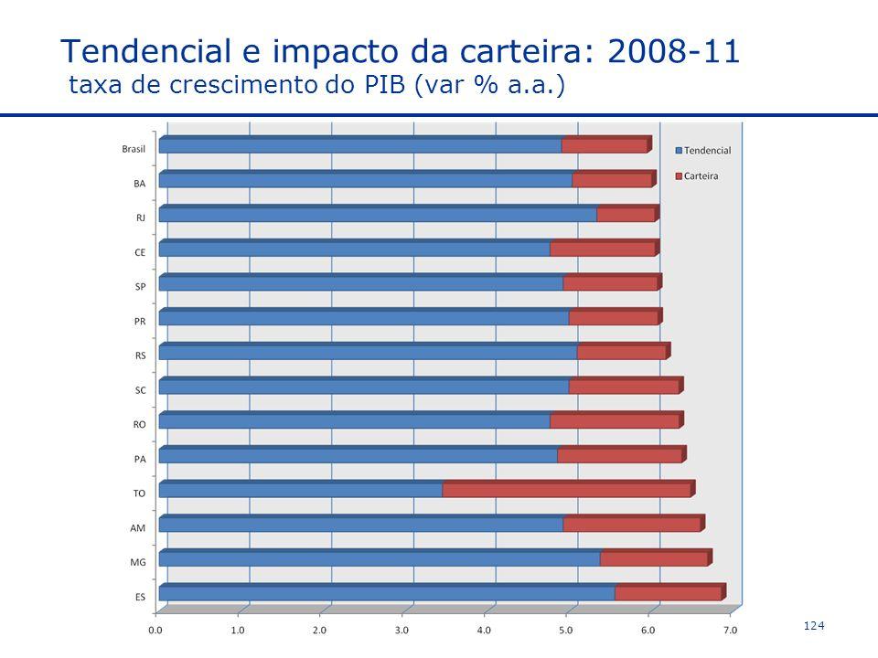 Tendencial e impacto da carteira: 2008-11 taxa de crescimento do PIB (var % a.a.)