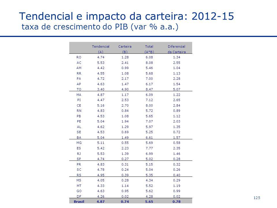 Tendencial e impacto da carteira: 2012-15 taxa de crescimento do PIB (var % a.a.)
