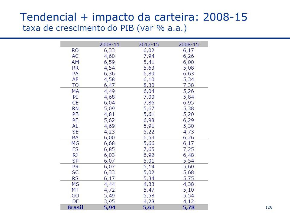 Tendencial + impacto da carteira: 2008-15 taxa de crescimento do PIB (var % a.a.)