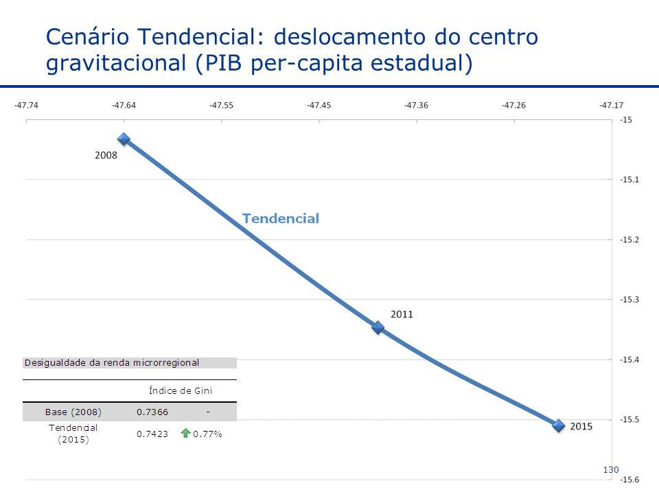 Cenário Tendencial: deslocamento do centro gravitacional (PIB per-capita estadual)