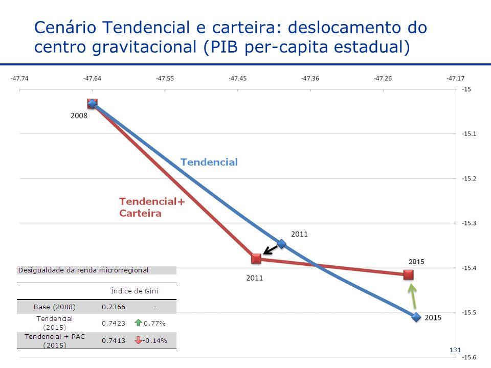 Cenário Tendencial e carteira: deslocamento do centro gravitacional (PIB per-capita estadual)
