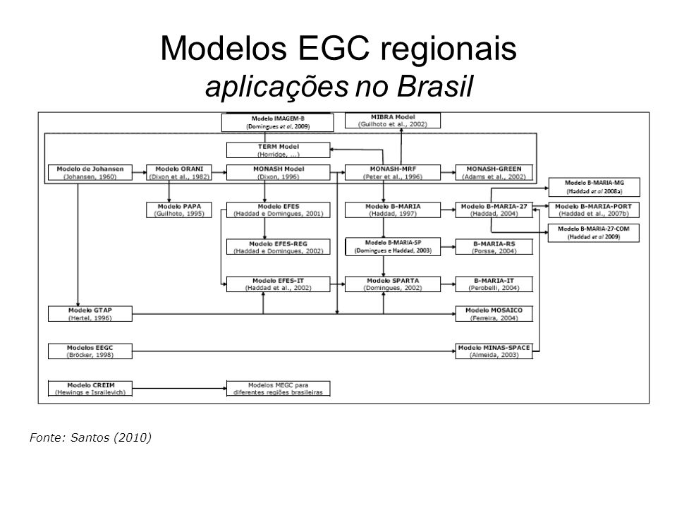 Modelos EGC regionais aplicações no Brasil