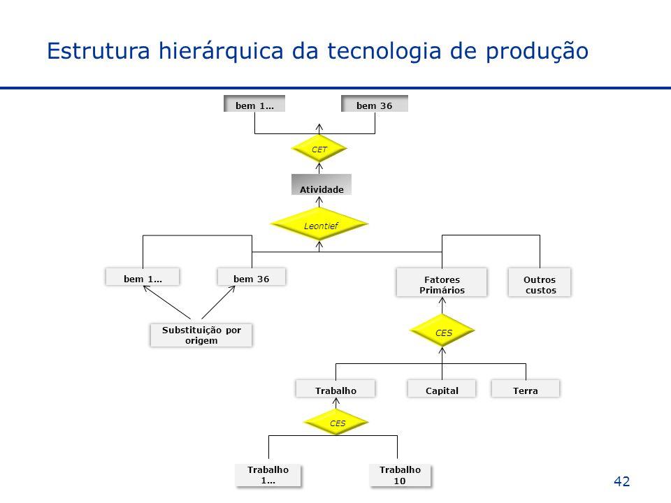 Estrutura hierárquica da tecnologia de produção