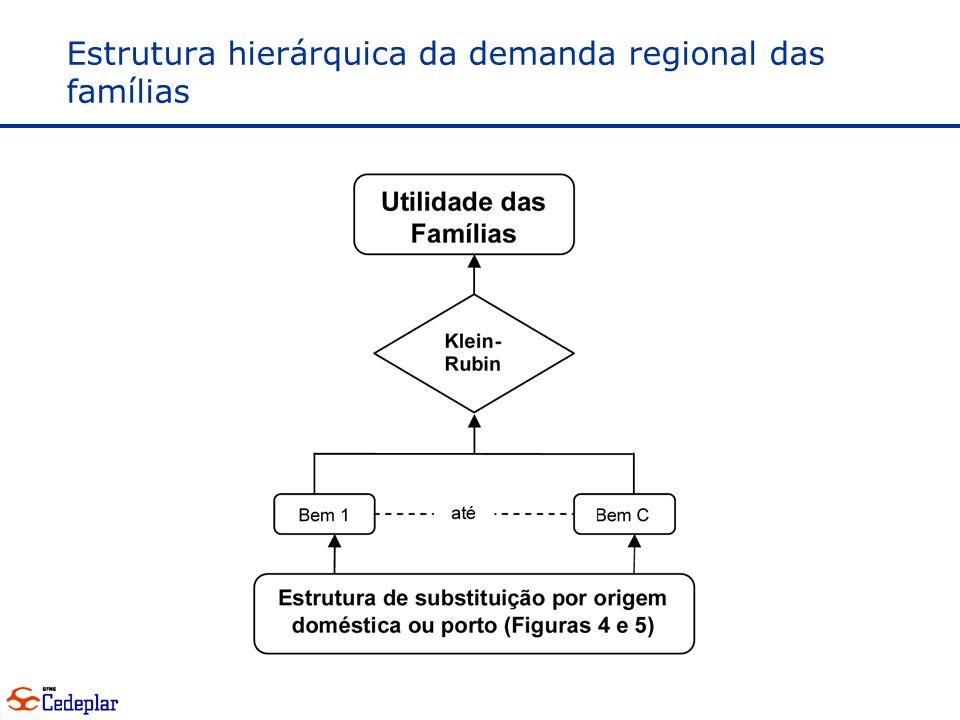 Estrutura hierárquica da demanda regional das famílias