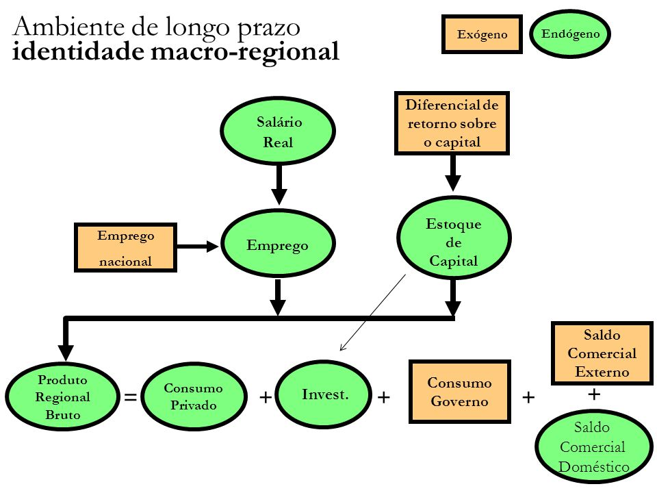 Ambiente de longo prazo identidade macro-regional