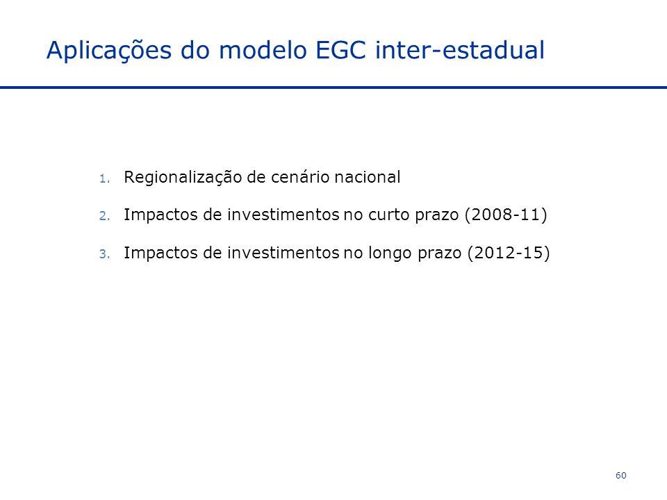 Aplicações do modelo EGC inter-estadual