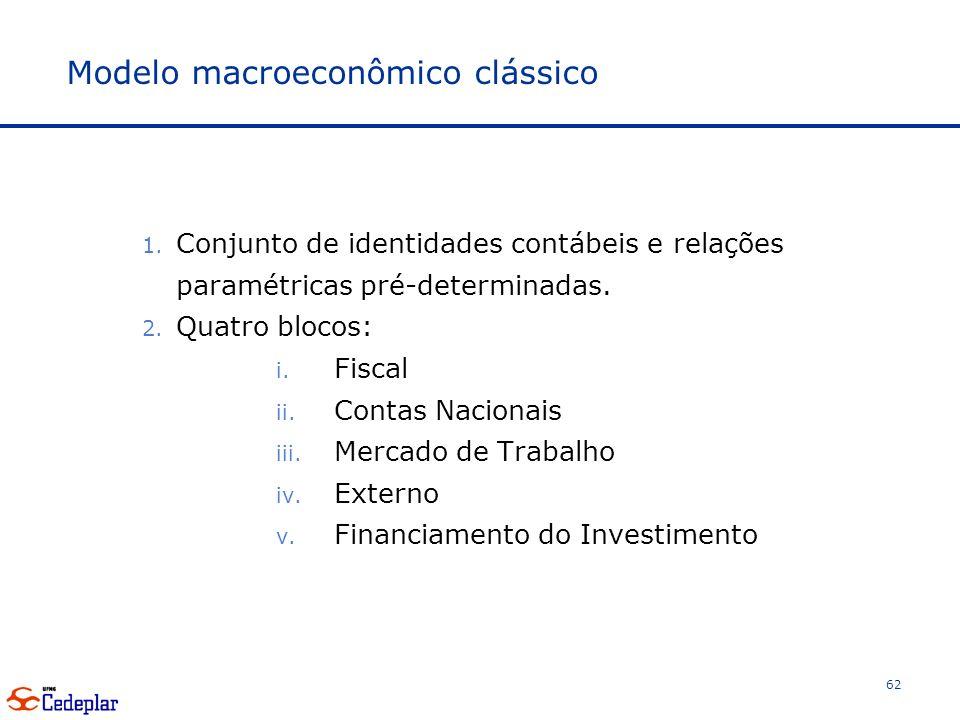 Modelo macroeconômico clássico