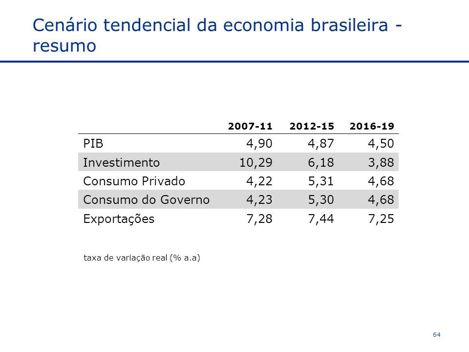 Cenário tendencial da economia brasileira - resumo