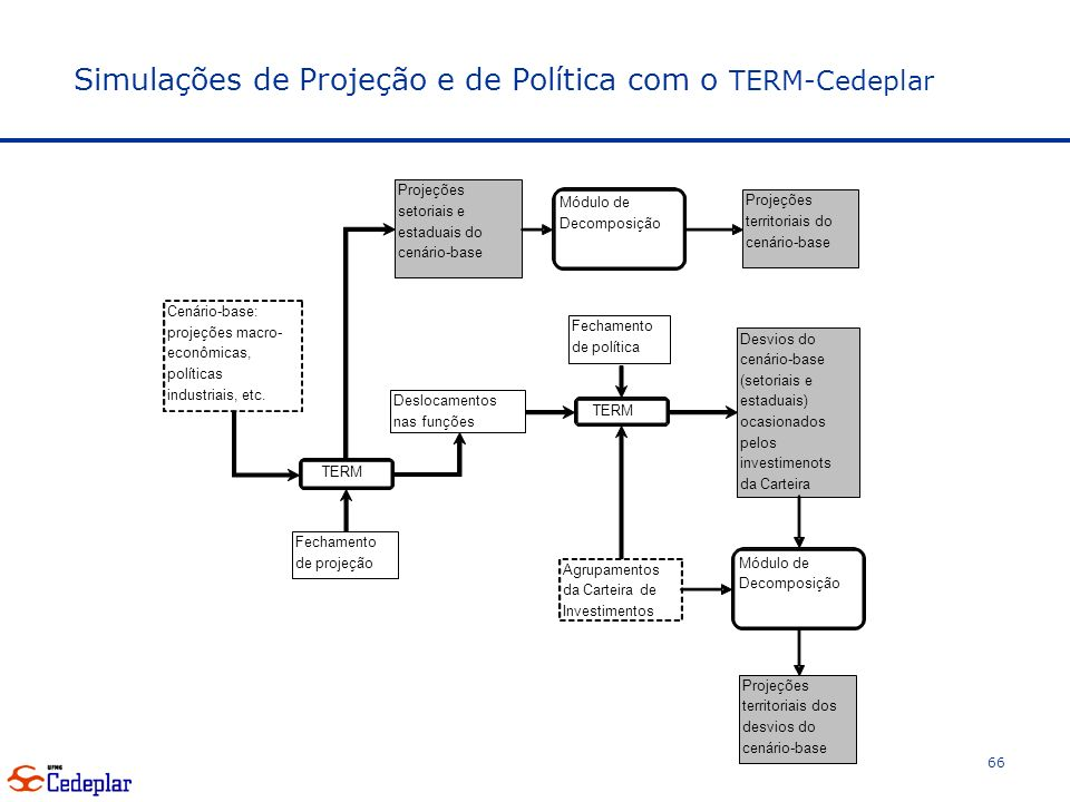Simulações de Projeção e de Política com o TERM-Cedeplar