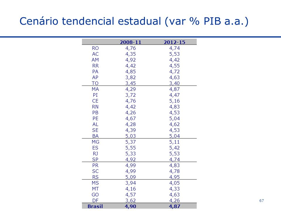 Cenário tendencial estadual (var % PIB a.a.)