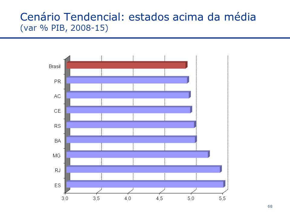 Cenário Tendencial: estados acima da média (var % PIB, 2008-15)