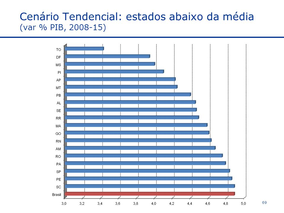 Cenário Tendencial: estados abaixo da média (var % PIB, 2008-15)