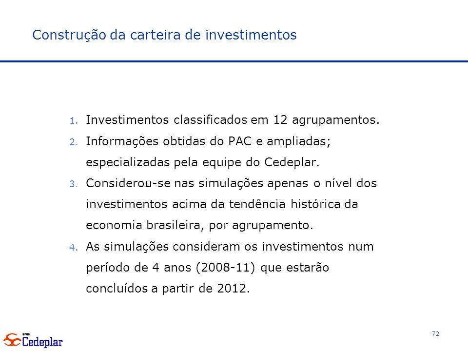 Construção da carteira de investimentos