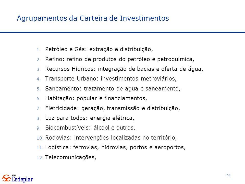 Agrupamentos da Carteira de Investimentos