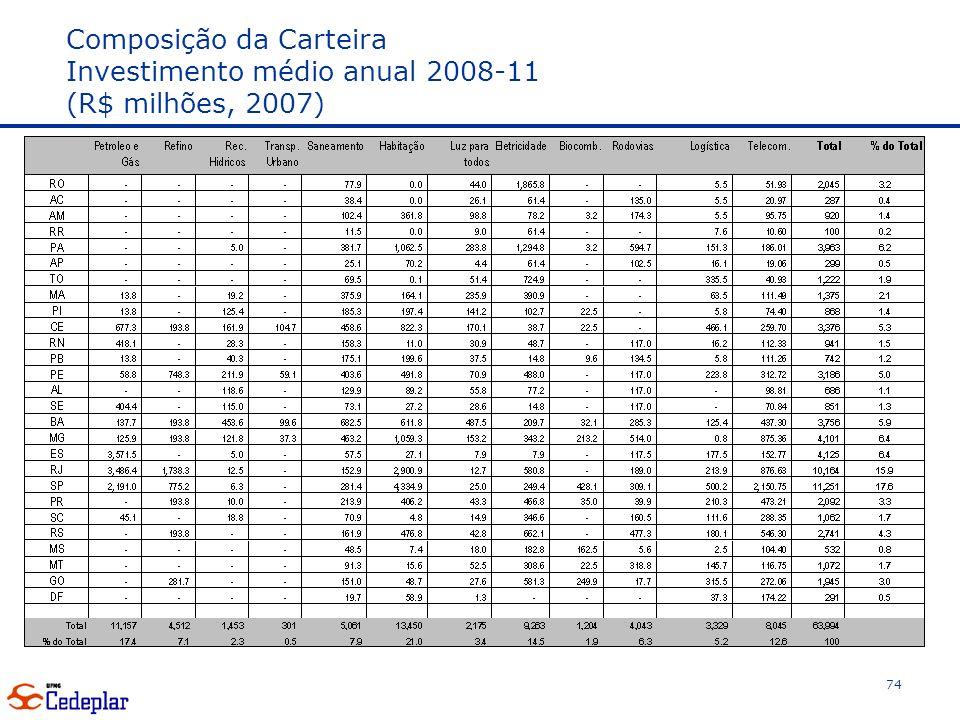Composição da Carteira Investimento médio anual 2008-11 (R$ milhões, 2007)