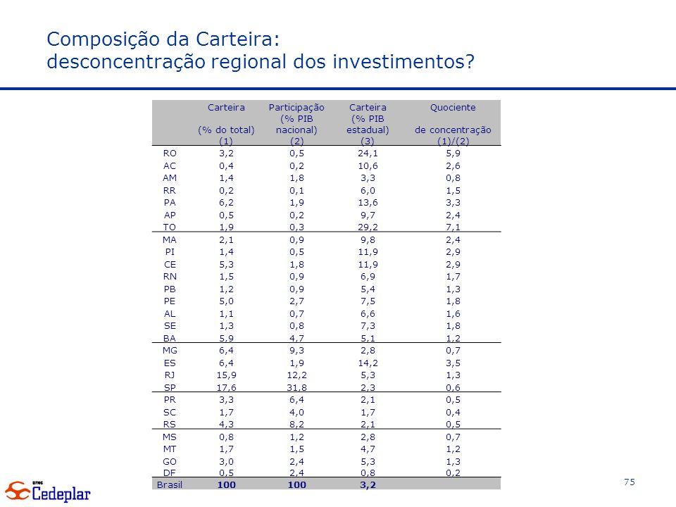 Composição da Carteira: desconcentração regional dos investimentos